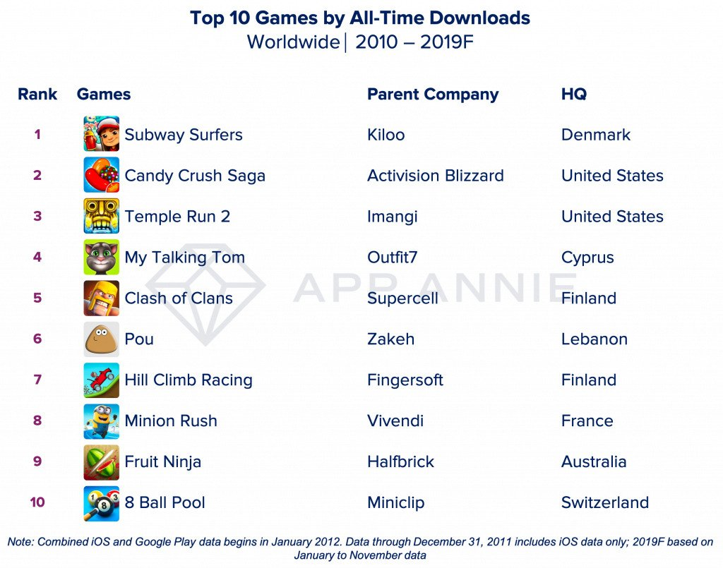 top 10 jogos android ios