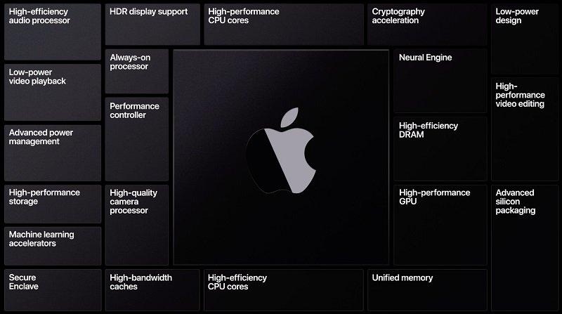 apple silicon apple silicon