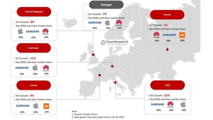 mercado smartphones europa 1 semestre 2020
