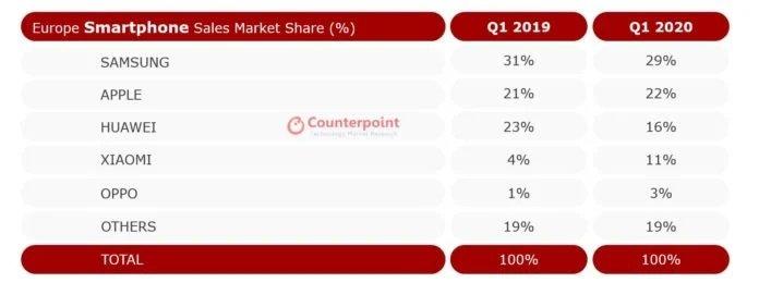 quotas mercado smartphones europa 1 semestre 2020