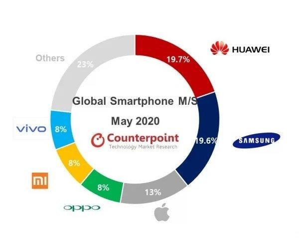 quotas mercado smartphones maio 1 huawei