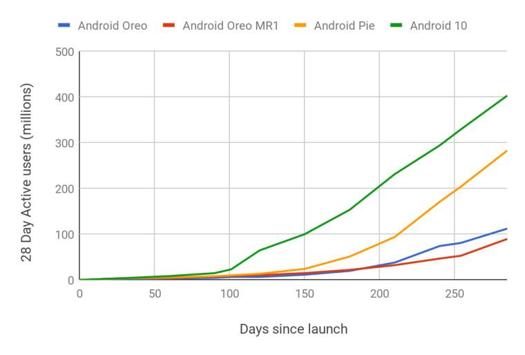 adoção android 10 google