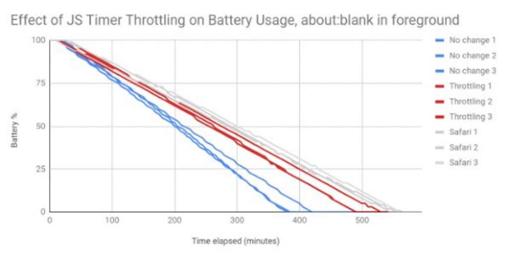 chrome poupanca bateria javascript