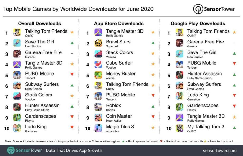 top jogos descarregados android ios junho 2020