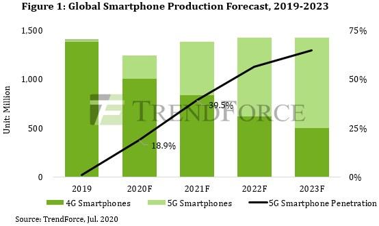 previsao crescimento smartphones 5g huawei