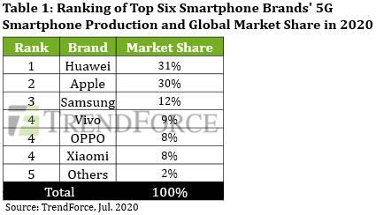 smartphone 5g producao 2020 huawei
