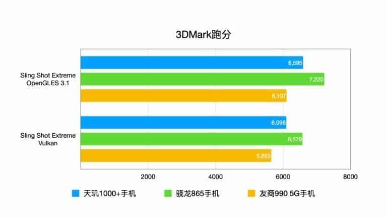 3dmark mediatek dimensity 1000+ realme k30 pro