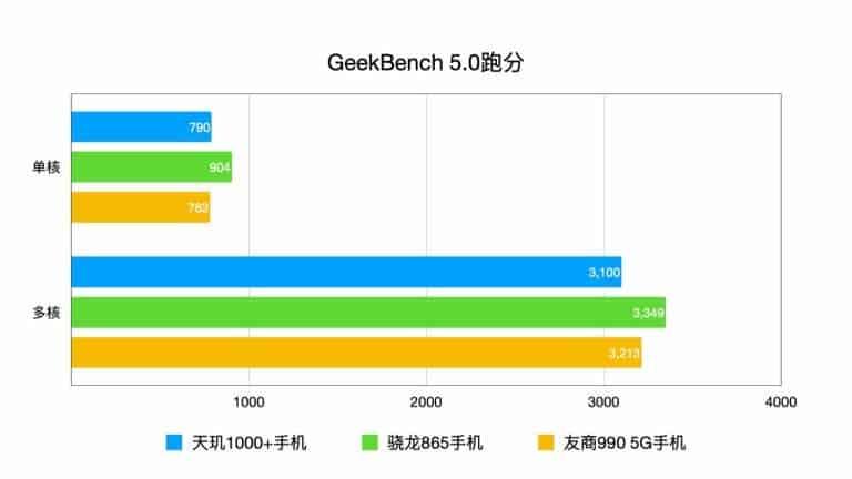geekbench 5 mediatek dimensity 1000+ realme k30 pro