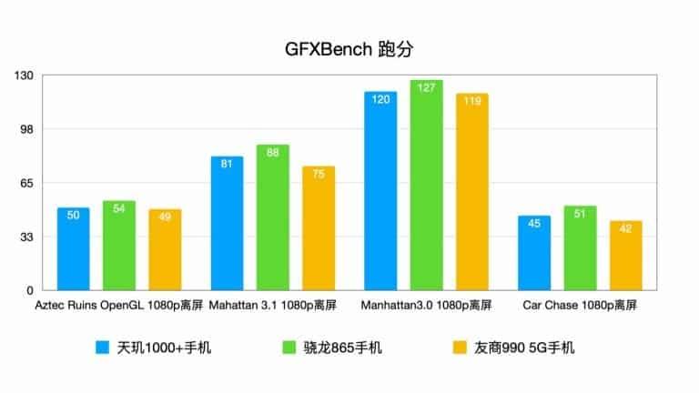 gfxbench mediatek dimensity 1000+ realme k30 pro