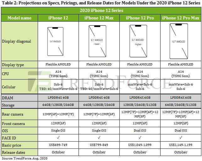 iphone 12 resumo especificacoes camaras