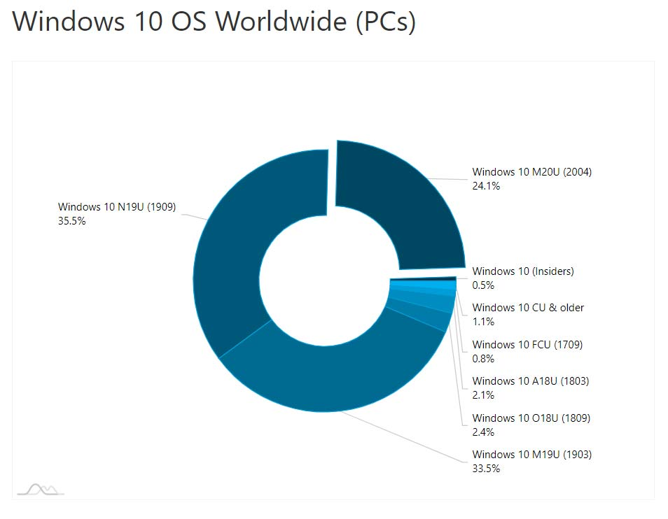 windows 10 agosto 2020