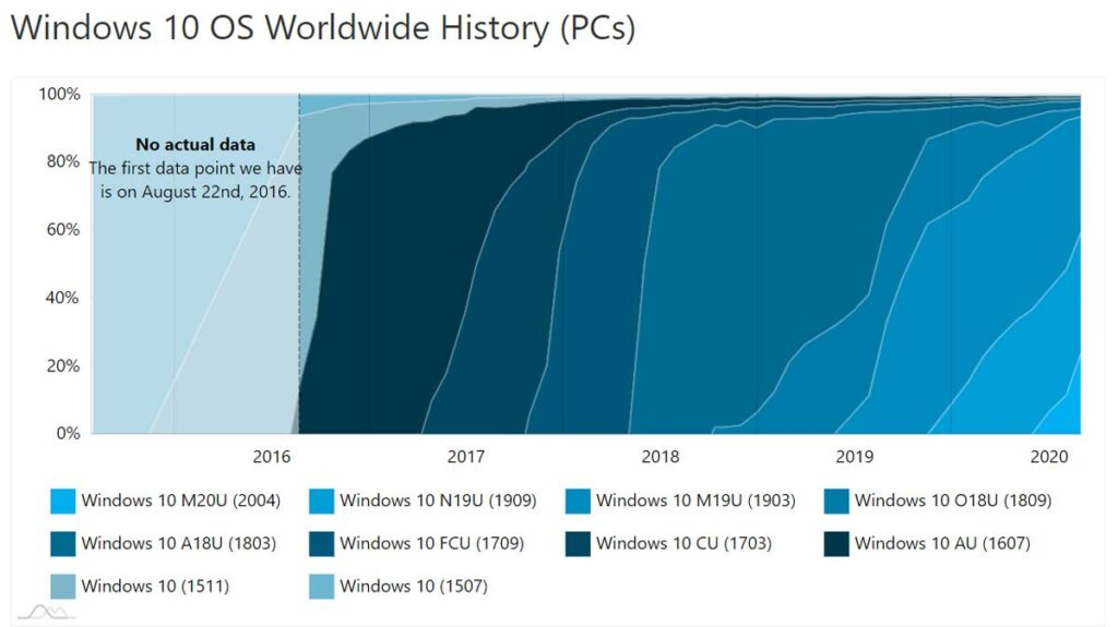 windows 10 distribuicao versoes