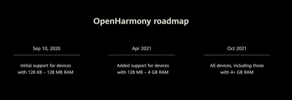 roadmap openharmony harmonyOS 2.0