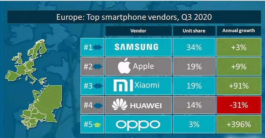 canalys quotas vendas smartphones europa
