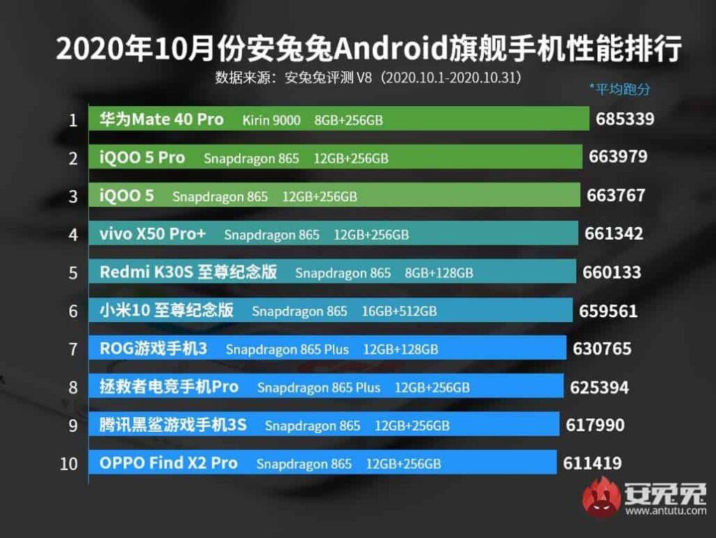 ranking antutu gama alta outubro 2020