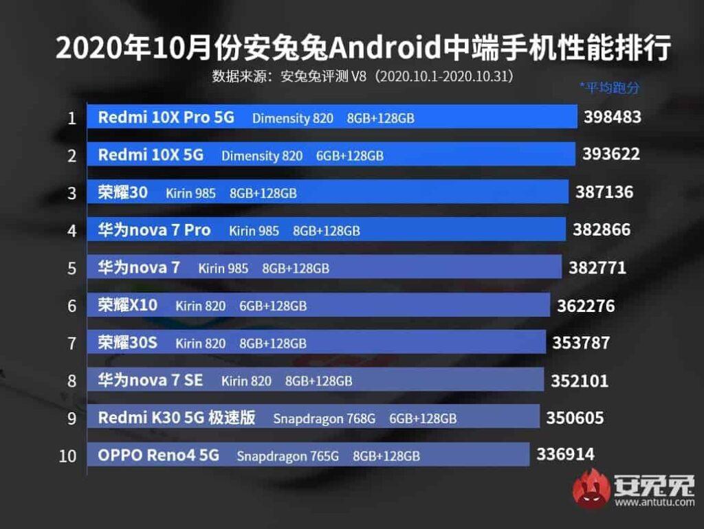 ranking antutu gama media outubro 2020