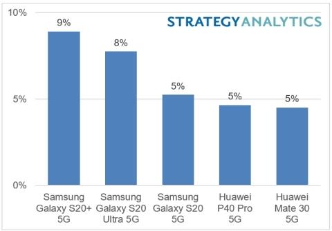 ranking vendas smartphones 5g