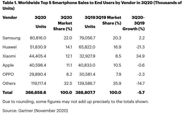 vendas smartphones 3 trimestre 2020