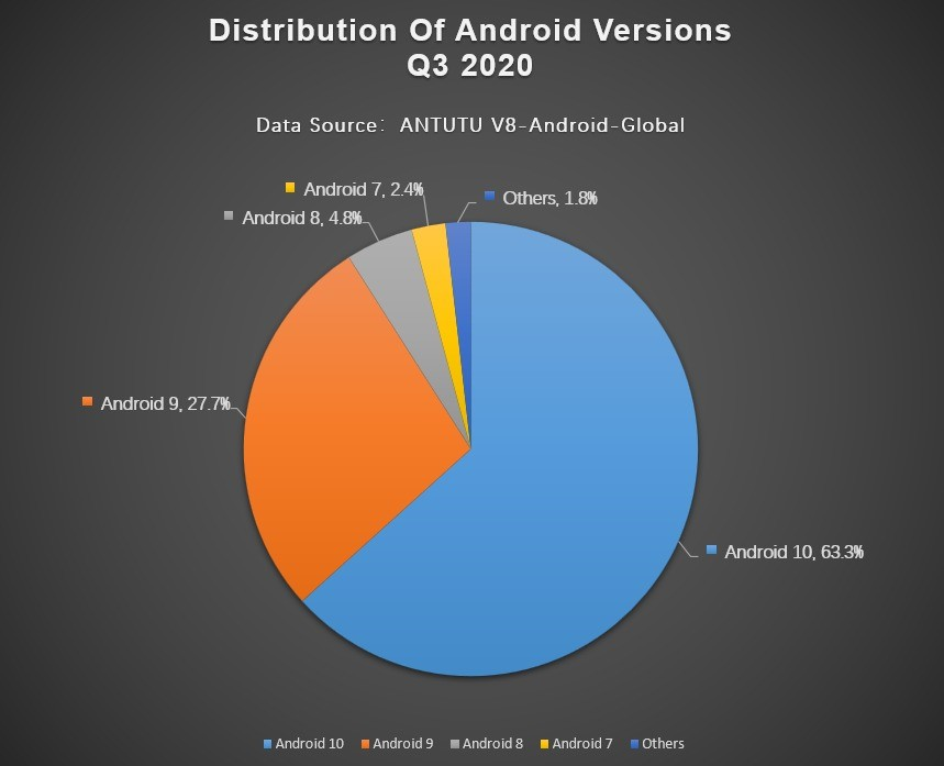 versao android antutu outubro 2020