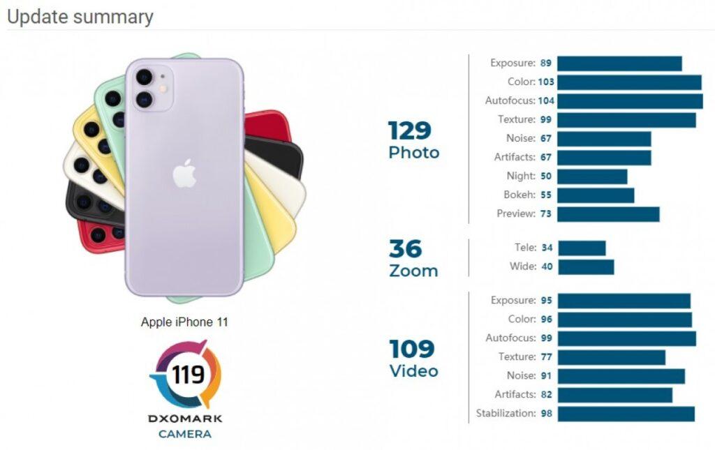 iphone 11 dxomark nova analise