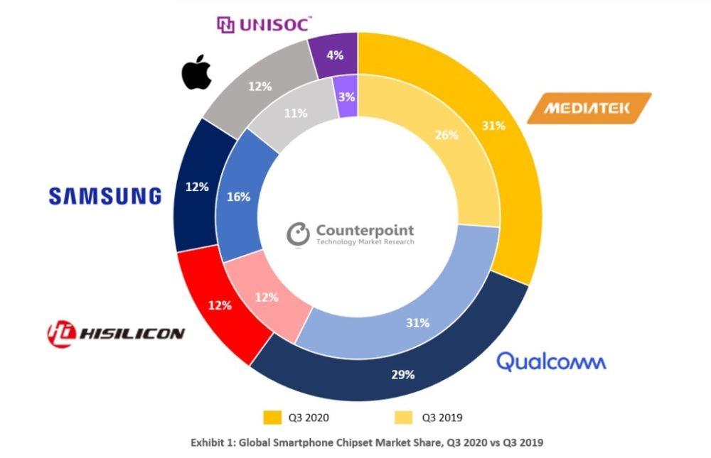 mercado processadores mobile 3 trimestre ano
