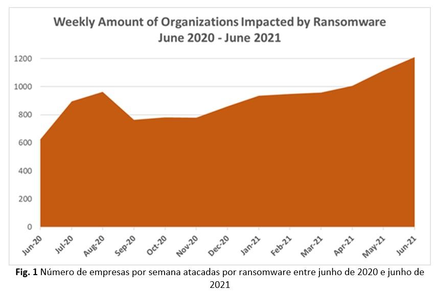 Numero de empresas atacadas por ransomware entre junho de 2020 e 2021