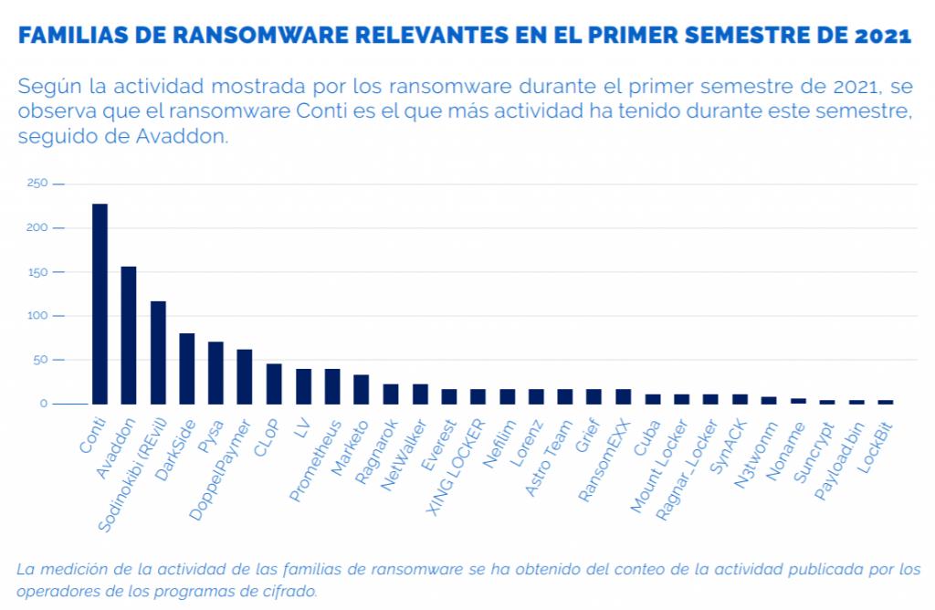 Familias de Ransomware 2021 1 Ransomware