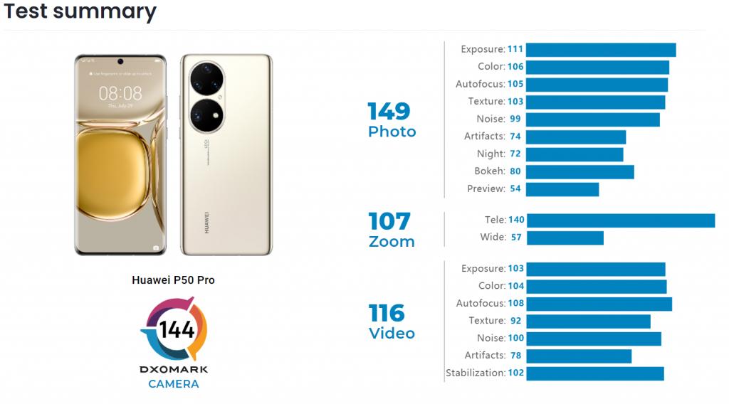 Ranking DxOMark P50 Pro câmara