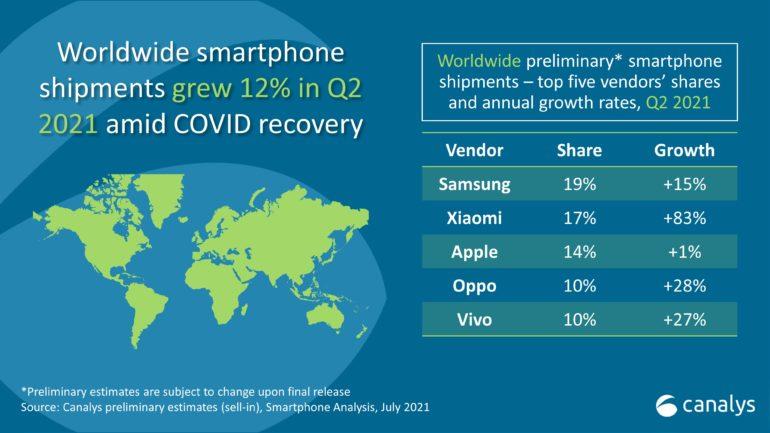 canalys top fabricantes de smartphones