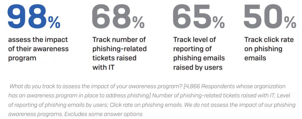 Shophos phishing dados