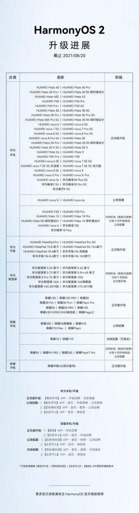 lista modelos compativeis harmonyos huawei honor